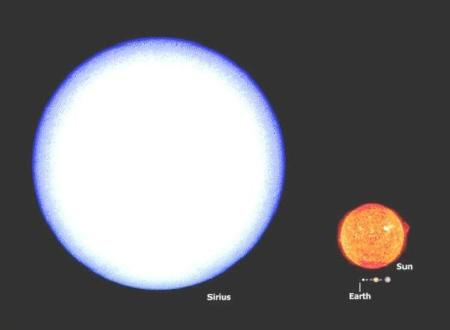 star sirius compared to the sun