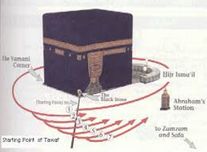 tawaf the procedure