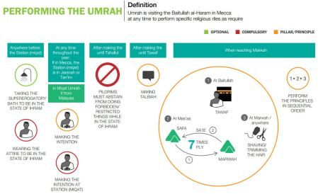 umrah how to